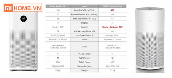 May loc khong khi Xiaomi Smartmi Air Purifier 7